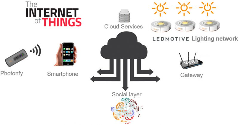 Ledmotive - Internet of Things